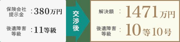 [保険会社提示金]380万円・[後遺障害等級]11等級→交渉後→[解決額]1471万円・[後遺障害等級]10等10号