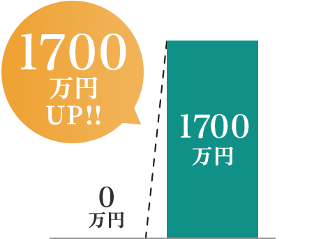 1700万円UP!!
