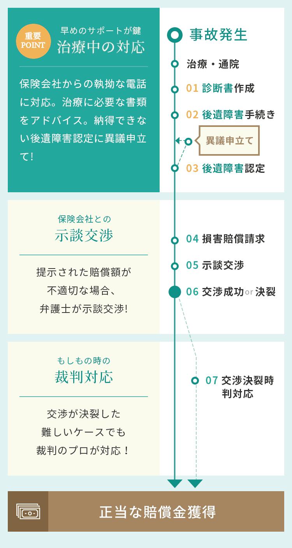 治療中の対応→示談交渉→裁判対応→正当な賠償金獲得