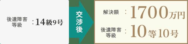 [後遺障害等級]14級9号→交渉後→[解決額]1700万円・[後遺障害等級]10級10号