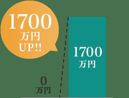 1091万円UP!!